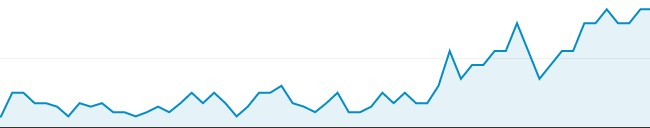 Google Analytics is a widely used web analytics tool
