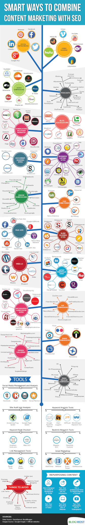 Content Marketing SEO Resources and Methods