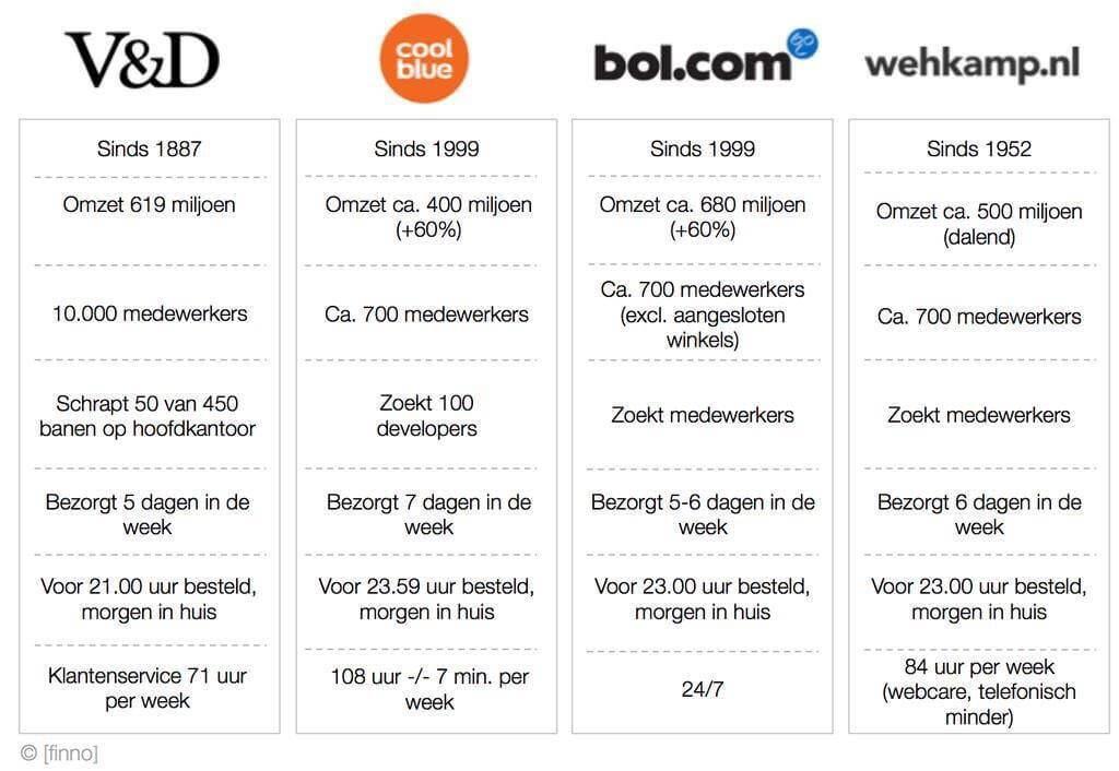 V&D - CoolBlue - Bol.com - Wehkamp