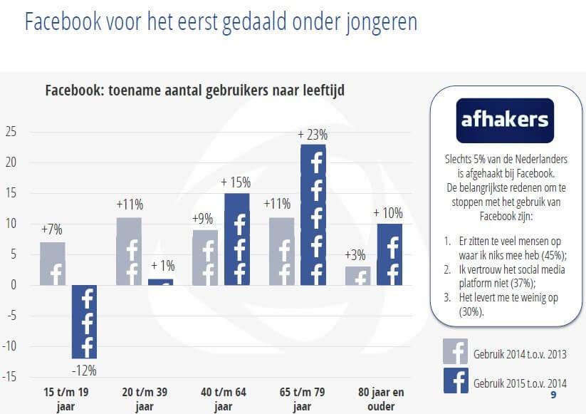 Facebook Newcom Facebook voor het eerst gedaald onder jongeren