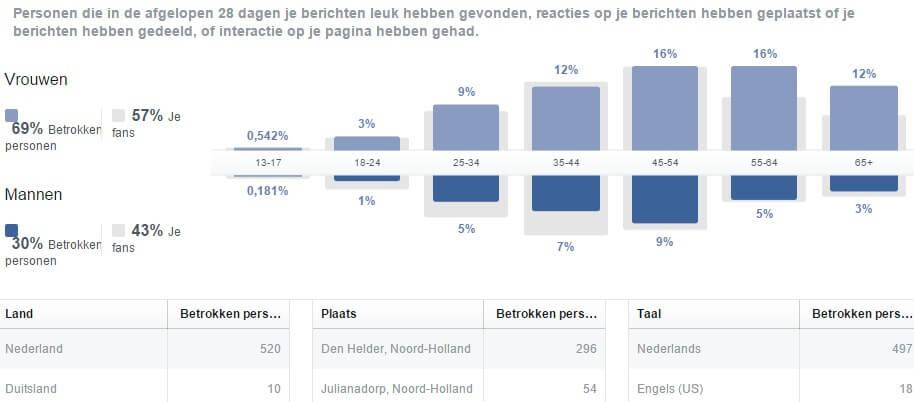 Facebook target groups via statistics on your Facebook page