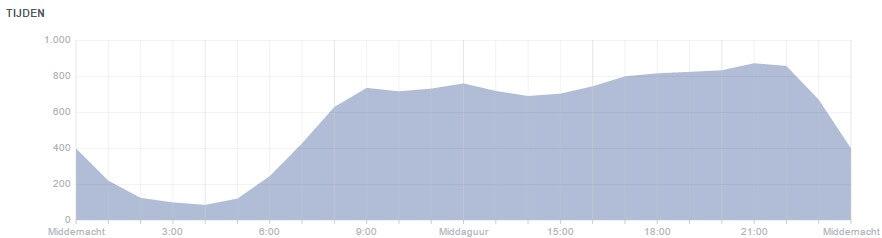 Facebook times of Facebook fans via Facebook page