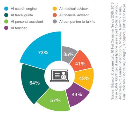 Online consumententrend 2016 AI Medical advisor