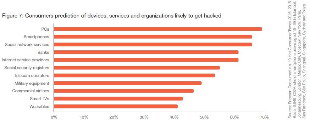 Online consumententrend 2016 Consumentenverwachtingen hacken