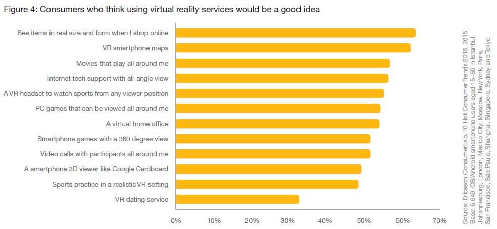 Online consumententrend 2016 virtual reality wat willen consumenten