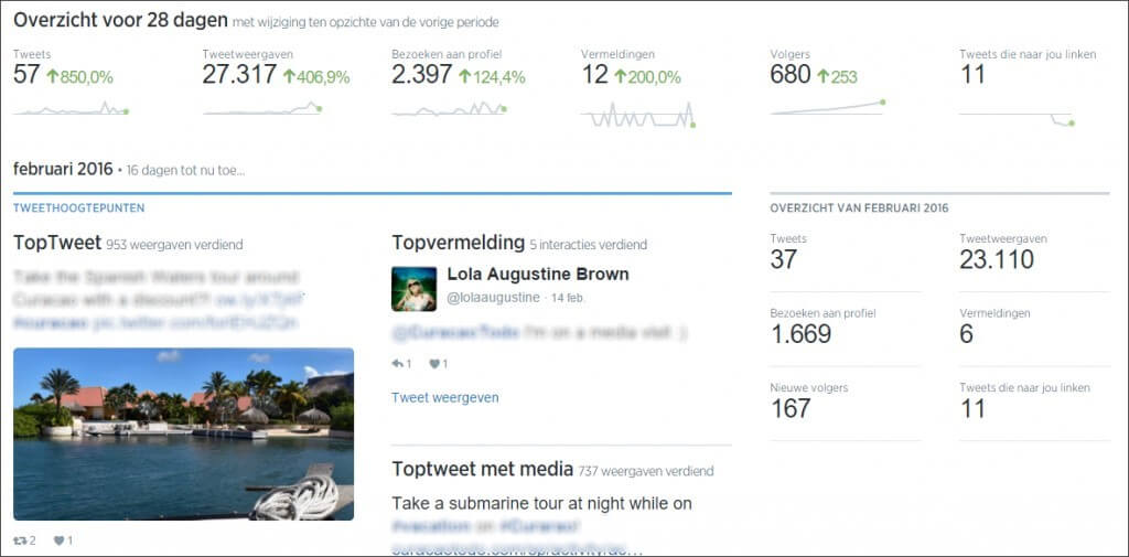 Twitter analytics reporting by Omnileads