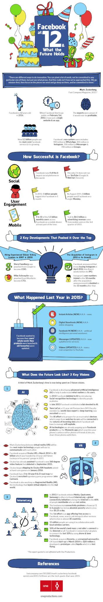 Facebook infographic the future of Facebook