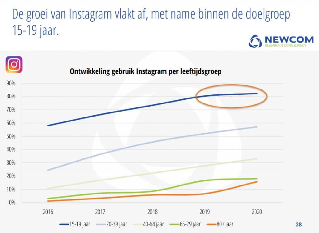 Instagram 2020 ontwikkeling per leeftijdsgroep