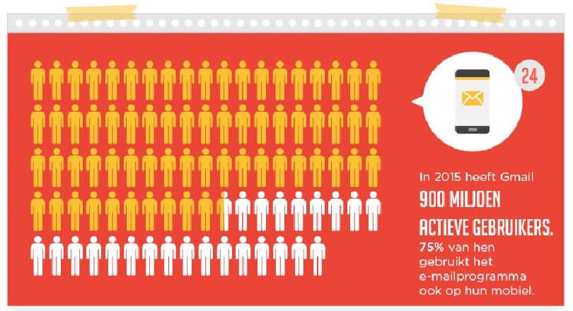 Aantal Google actieve gebruikers in 2015 is 900 miljoen