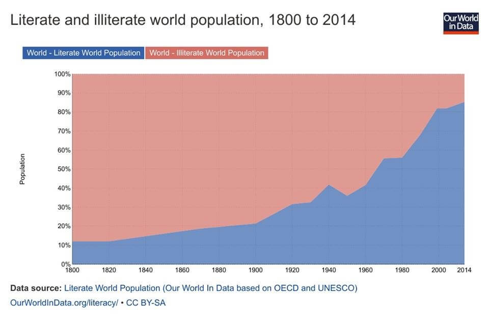 Literate and illiterate in absolute numbers by OurWorldinData