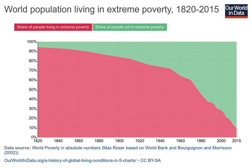 World poverty in absolute numbers by OurWorldinData