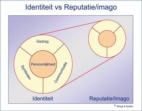 Identity vs Reputation and image model Birkigt and Stadler