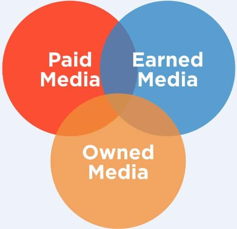 Owned media - earned media - paid media model