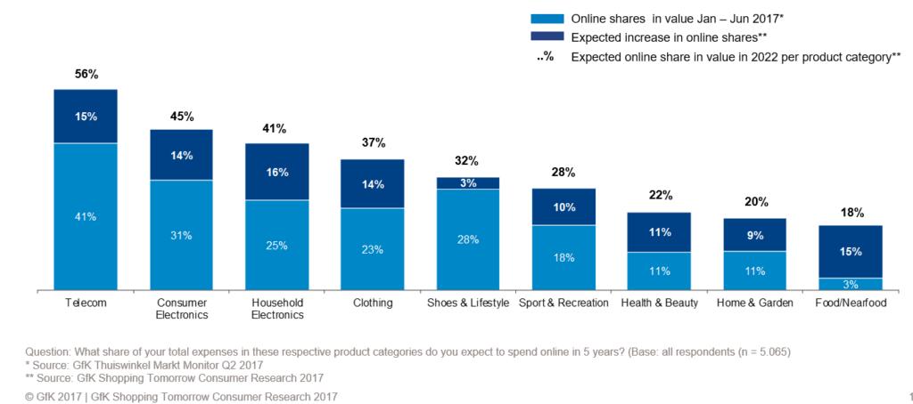 Verwacht aandeel online bestedingen over 5 jaar