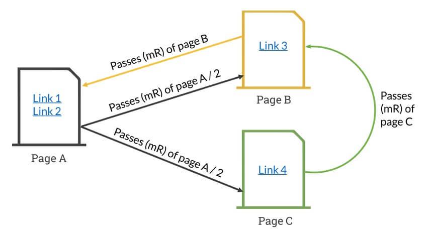 MozRank uitleg en definitie - mR berekening