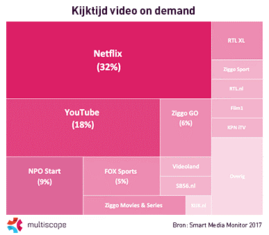 Kijktijd video on demand 2017 Nederland