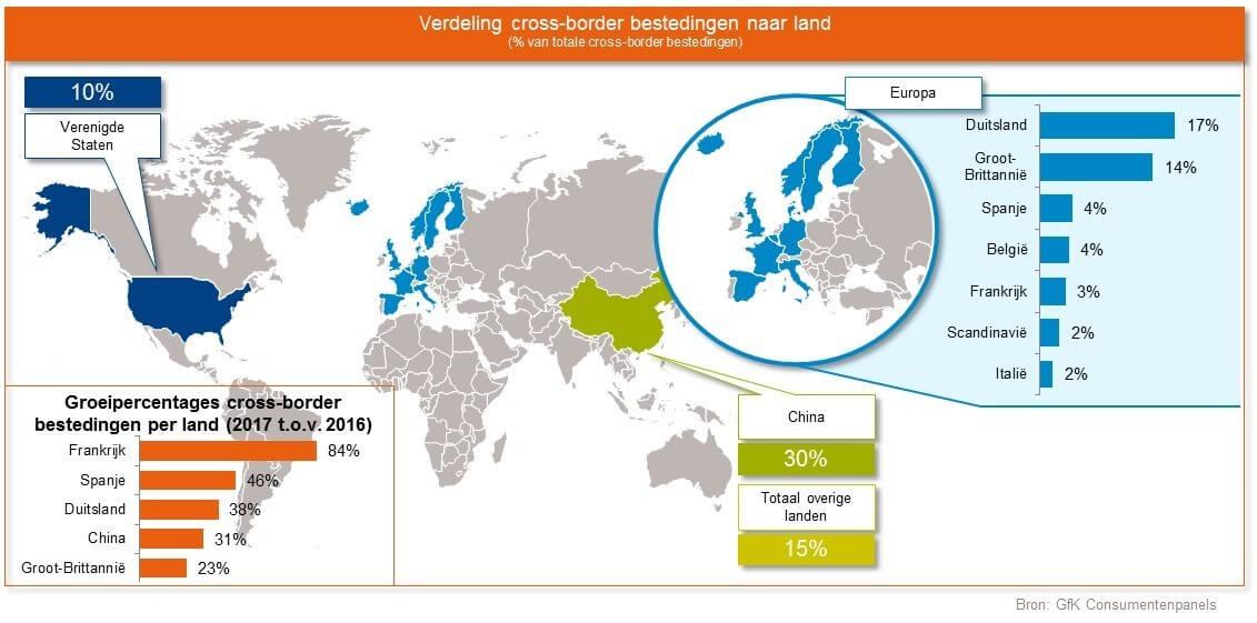 e-commerce-cross-border-verdeling-naar-land-2017