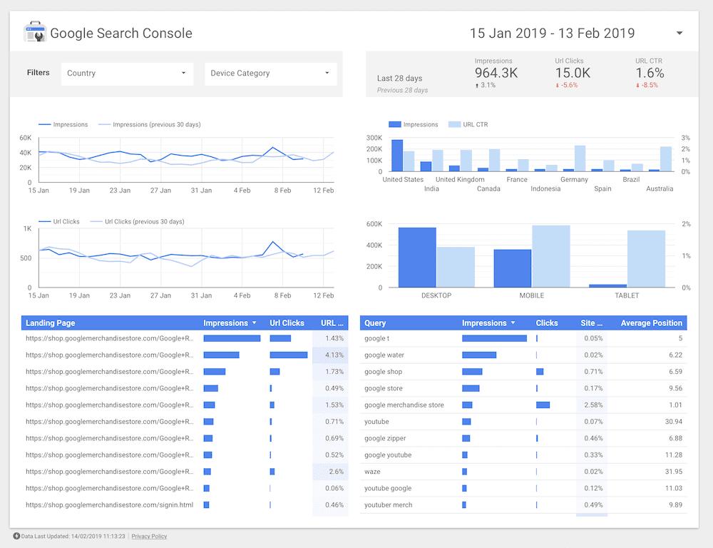 Het dasboard van Google Data Studio