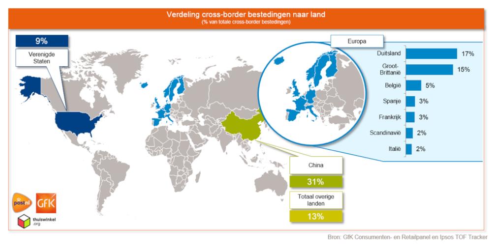 Verdeling_cross-borderbestedingen_naar_land