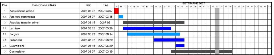 Gantt grafiek voor projectplanning