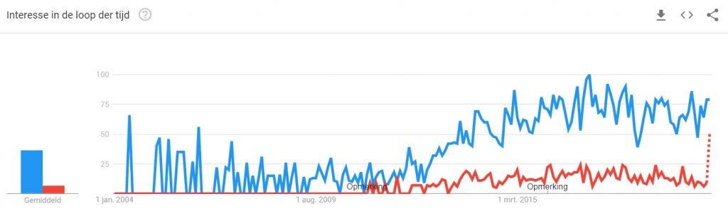 Contentmarketing in Google trends