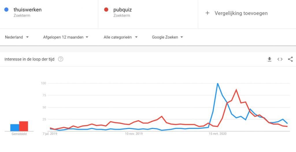 Corona zoekgedrag in Google trends