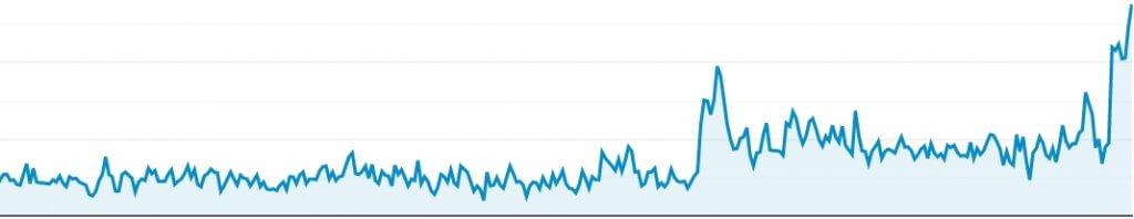 SEO-resultaten met contentmarketingstrategie