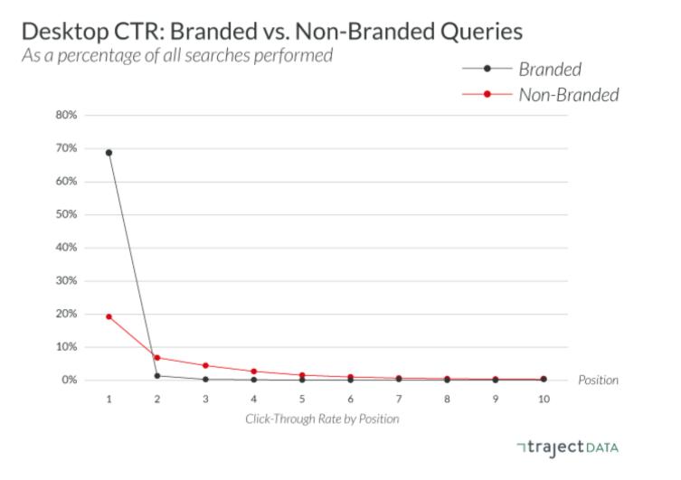 TrajectData Branded vs Non-Branded