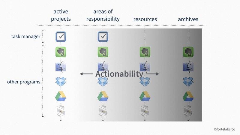 PARA method action orientation