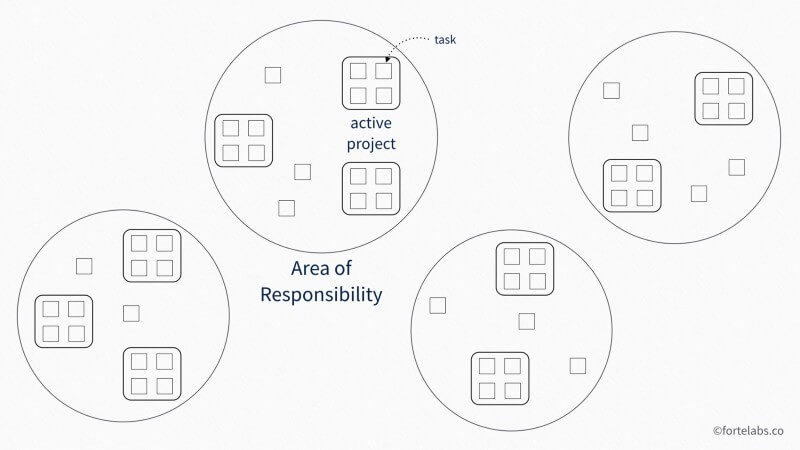 PARA method area of responsibility