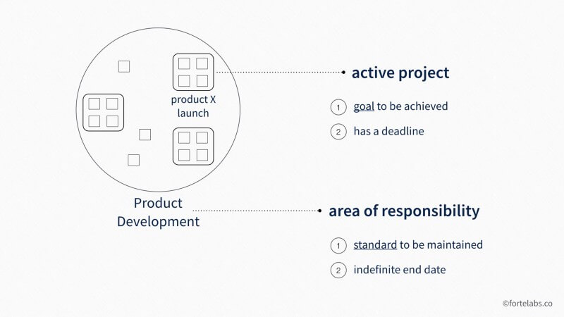 PARA method projects vs area of responsibility