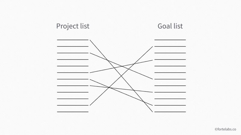 PARA method project list and goals