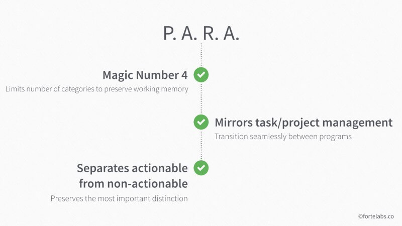 Why the PARA method
