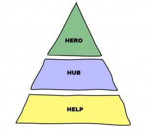 Hero - Hub - Help