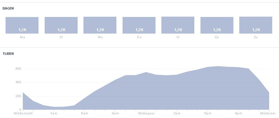 Facebook Insights days and times