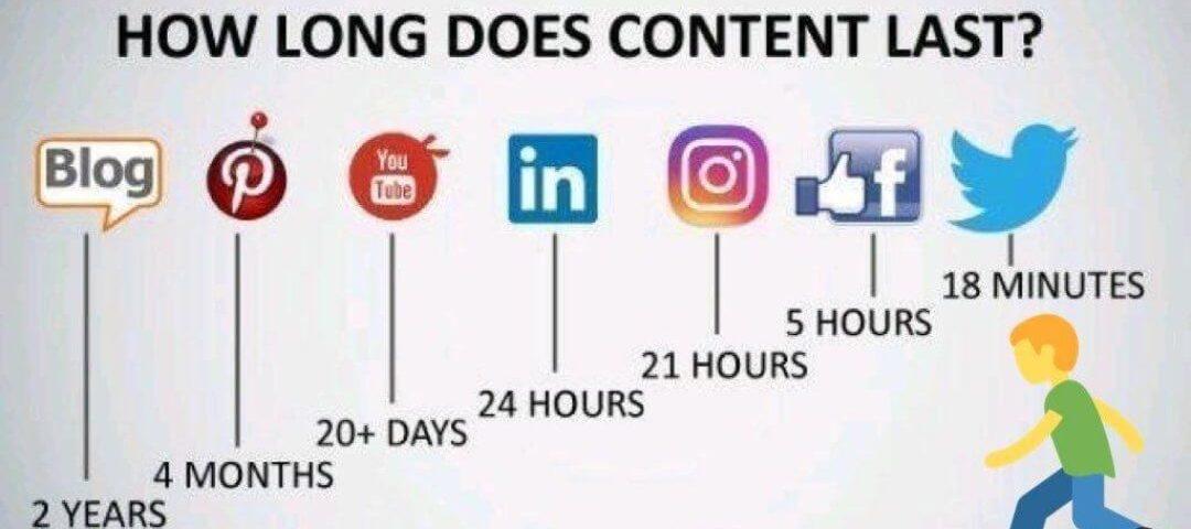 contentmarketing levensduur content